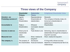 Three views of the company